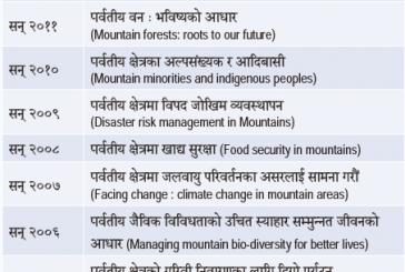 अन्तरास्ट्रिय पर्वतीय दिवस का नारा हरु